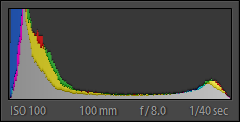 A good histogram covers the full range from black to white.
